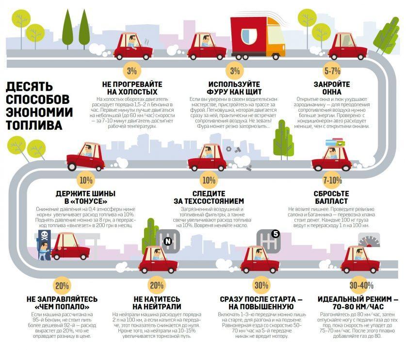 Десять правил экономичной езды