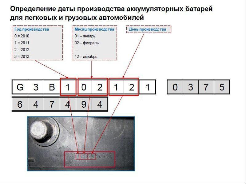 data-vypuska-akkumulyatora