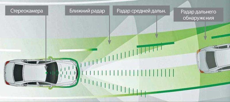 схема работы круиз контроля